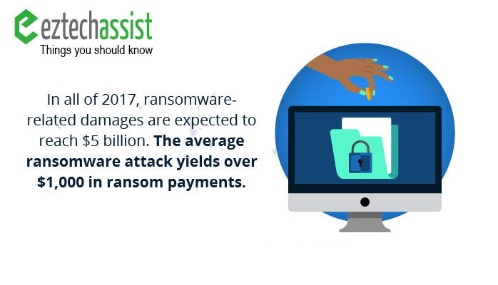 Types of Ransomeware